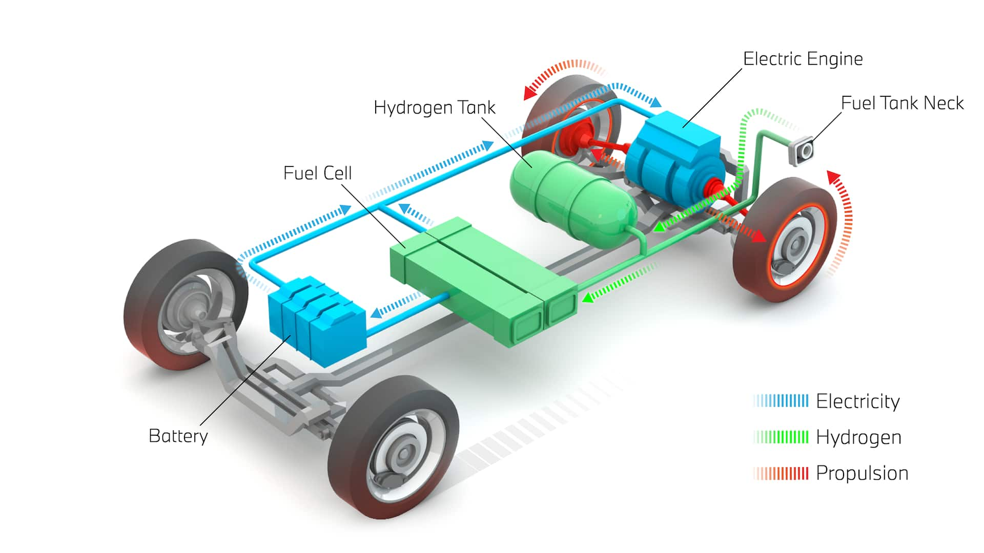 Overview of an FCEV Hydrogen fuel cell technology